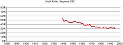 Seymour-crc-gr-youth