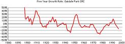Oakdale-crc-growth