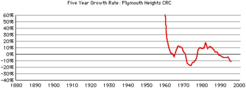 Plymouth-hts-crc-gr-growth