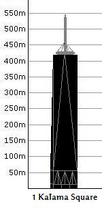 File:1 Kalama Square height.png