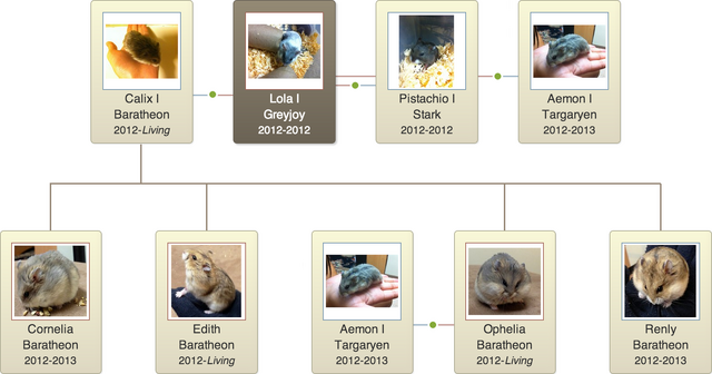 File:Lola I Greyjoy Family Tree.png