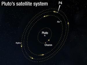 300px-Orbit of Pluto's moon P4