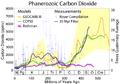 Phanerozoic Carbon Dioxide.png
