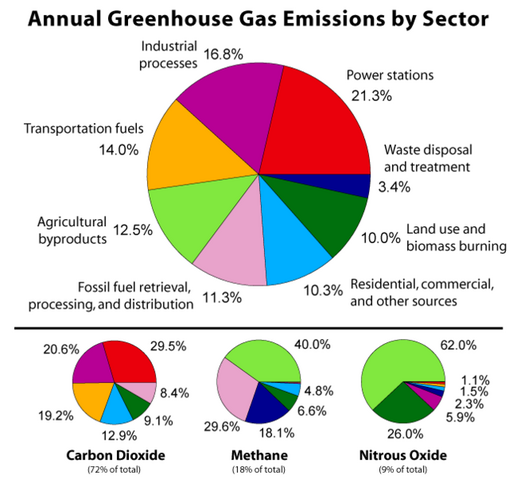 File:Greenhouse Gas by Sector.png
