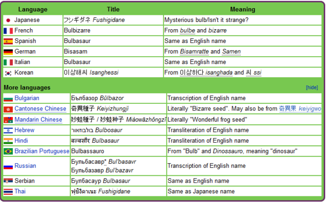 File:Bulbasaur in other languages.png
