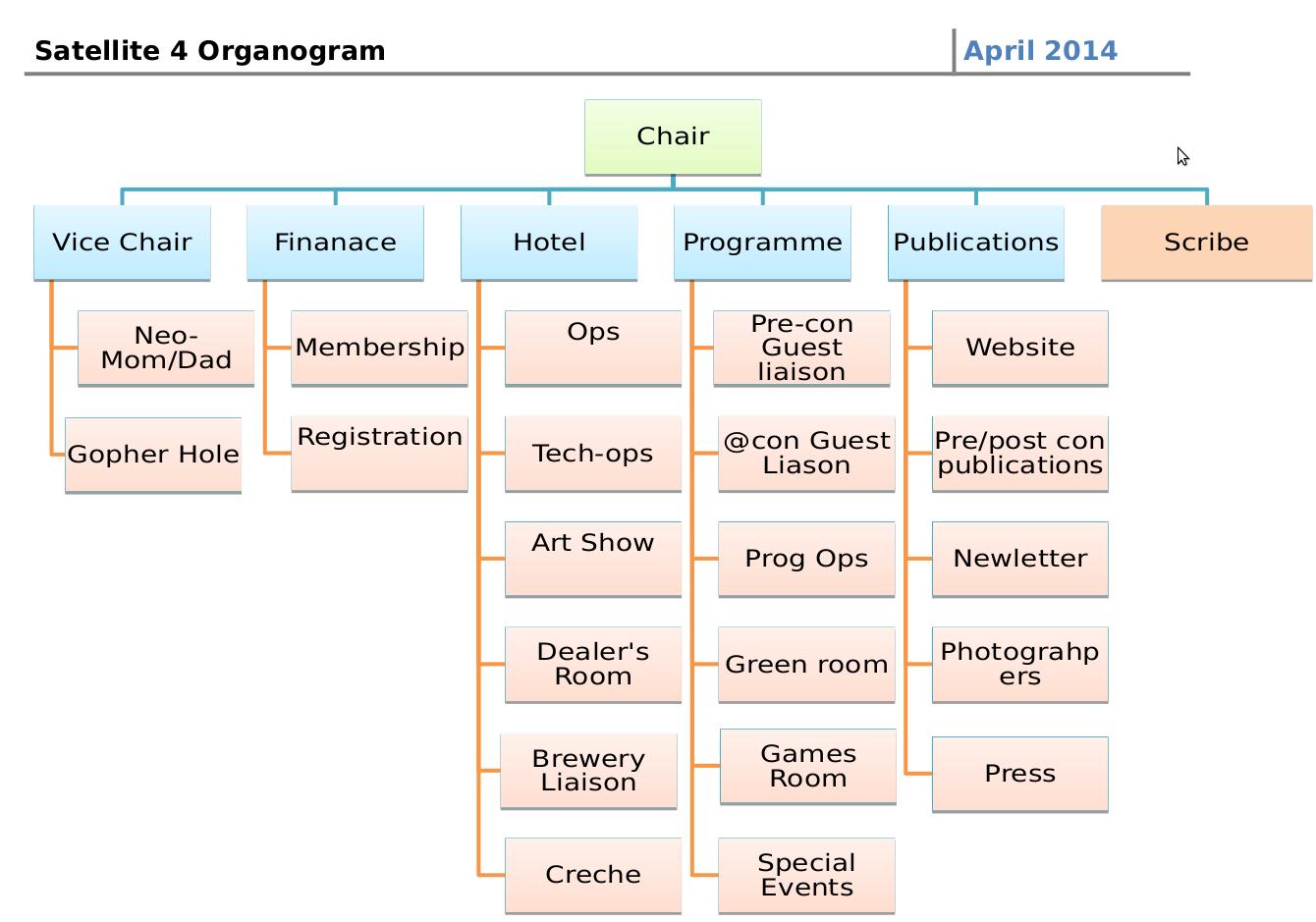 Satellite4 organogram