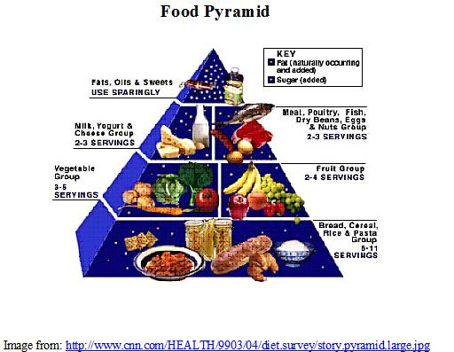 File:Food Pyramid.jpg