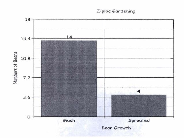 File:Mush Graph.jpg