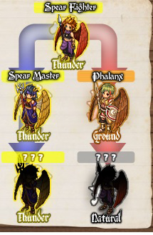 Spear Tiers