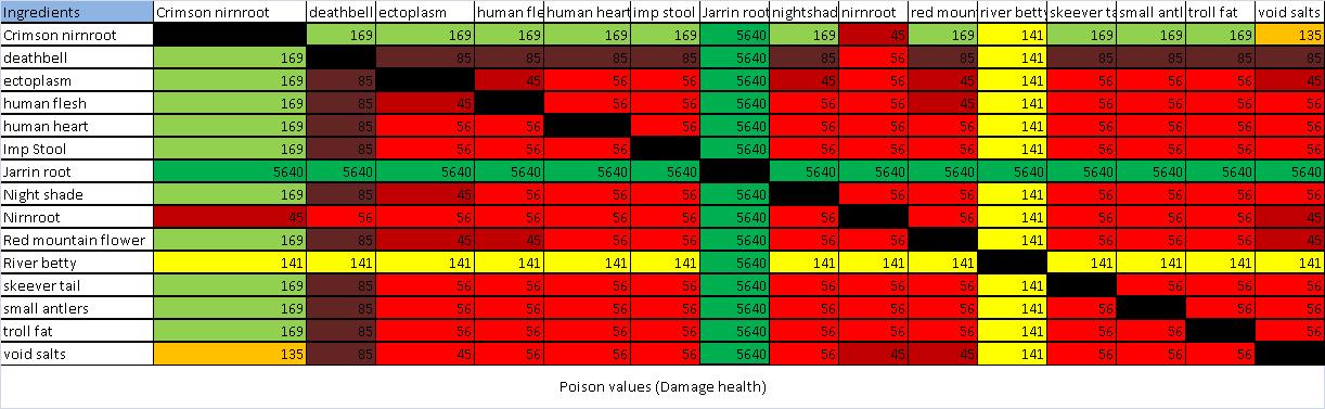 Questo grafico vale più di mille parole quando si tratta di esporre l'efficacia dei veleni in game.