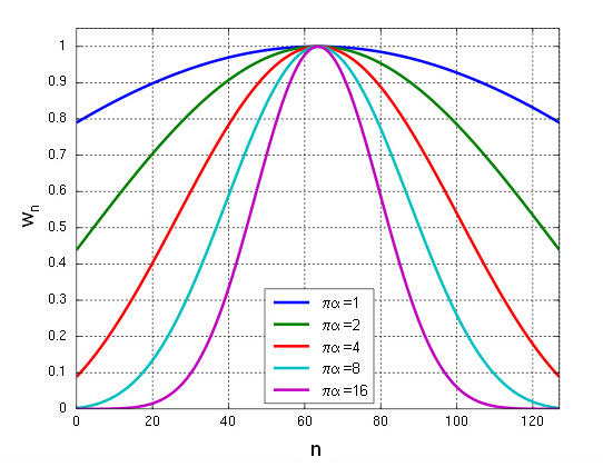 modified bessel functions