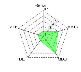 File:Rena Statistics.png