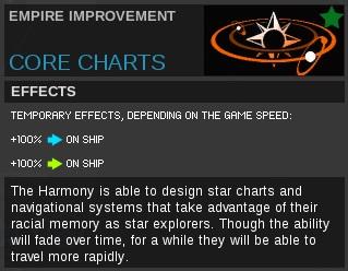 Core charts