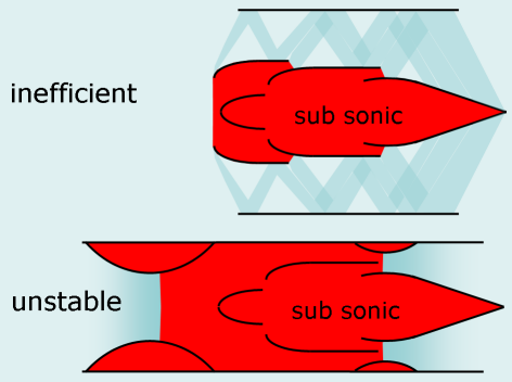 File:Supersonic shockless engine.PNG