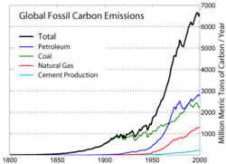 File:250px-Global Carbon Emission by Type.png