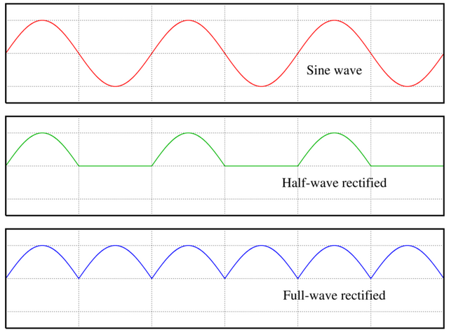 File:800px-Rectified waves.png