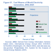 File:180px-Fuel shares world electricity generation.png