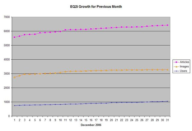 File:EQ2i Growth December 2006.jpg