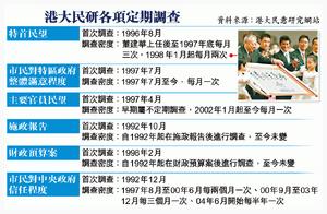 HKU POP list