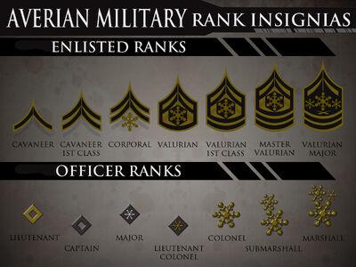Averian military ranks