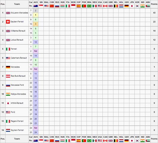 File:RFCGS2R1 Constructors Championship.png