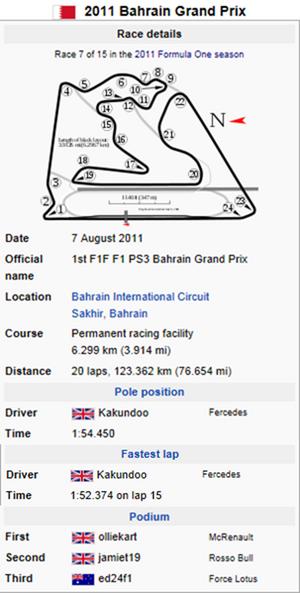 Bahrain Table2