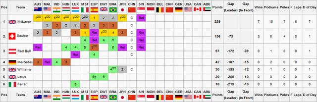 File:F2S2R12V2Constructors Championship.png