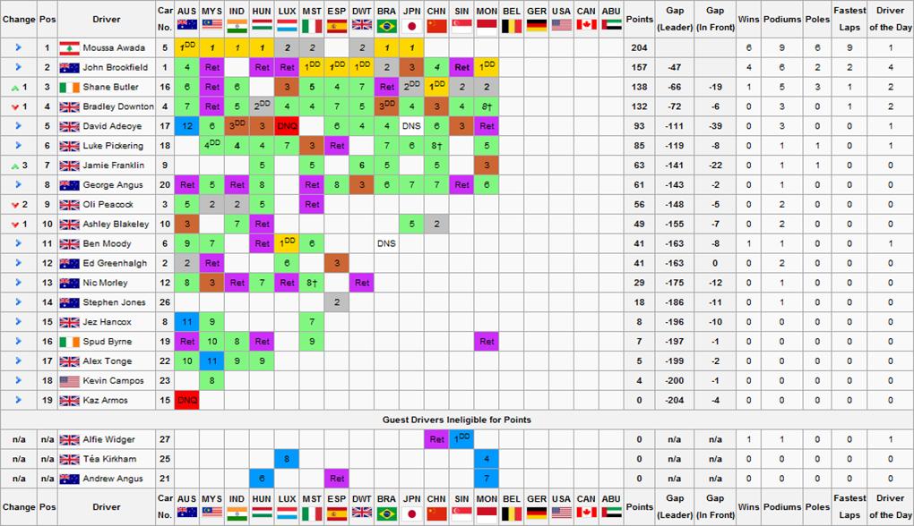 F1S2R13Drivers Championship