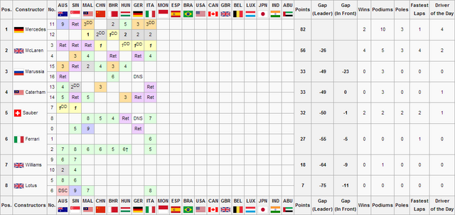 File:F1S3R8Constructors Championship.png