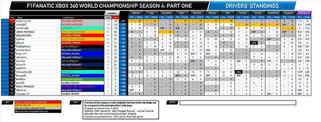 File:F1Fanatic S4 drivers standings round 13-1.png