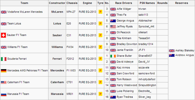 File:F1S3PS1Entry List.png