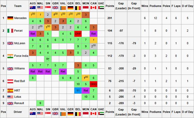 File:F1F WSS1 Constructors Championship4.png