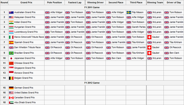 File:F2S2R10Race Results.png