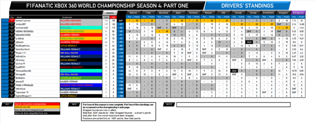 File:F1Fanatic S4 drivers standings round 17-1.png