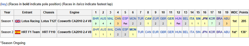 Complete Formula One results2