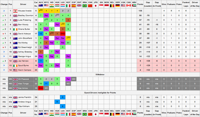 File:F1S2R6Drivers Championship.png