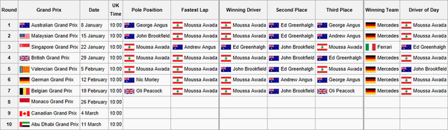 File:F1F WSS1 Calendar and Results3.png