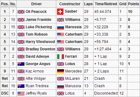 File:F1S3R1Race.png