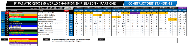 File:F1Fanatic S4 team standings round 12-1.png