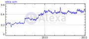 Fable Wikia Graph