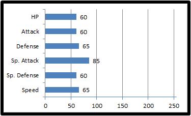 Base stats blossora