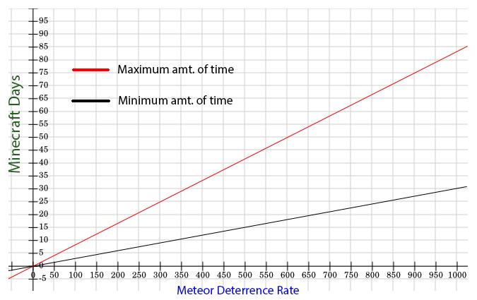 MeteorGraph