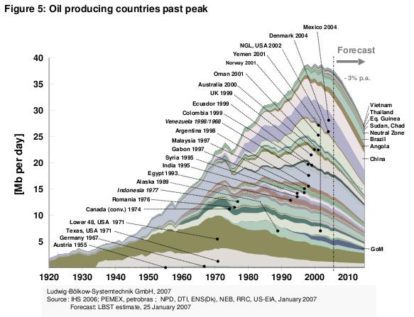File:Peak Oil Graph.png