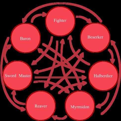 Power Class Effectiveness Table