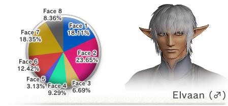 The 8th Vanadiel Census (05-16-2008)-M Elvaan Face