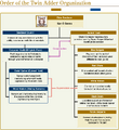 FFXIV Gridania Diagram