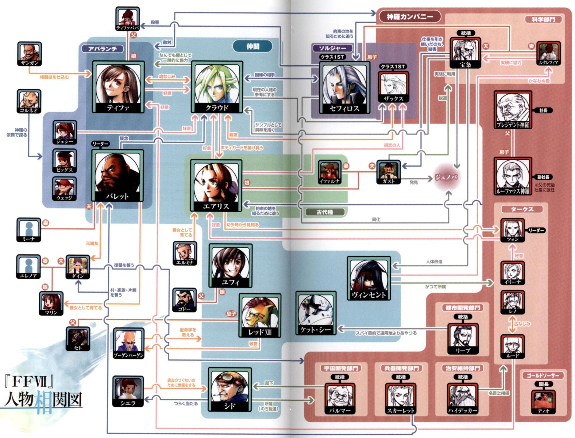 image ffvii relationship map final fantasy wiki fandom