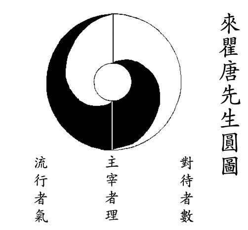 File:Taijitu Lai Zhide 1599.png