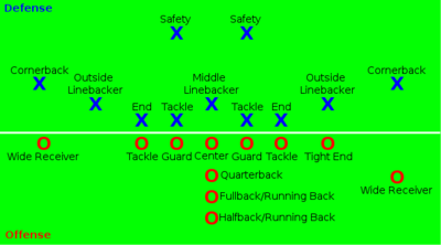 American Football Positions svg