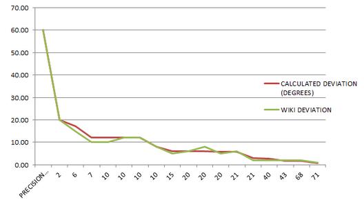 Precision Radius vs Degree Measurement SPAS Base